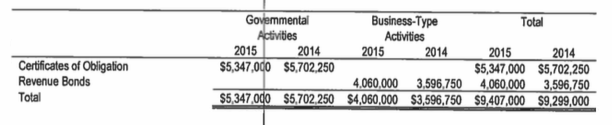 Snippet from most recently available City of Dilley audit. As of the 2014-15 fiscal year, Dilley carries $9.4 million of bonded debt