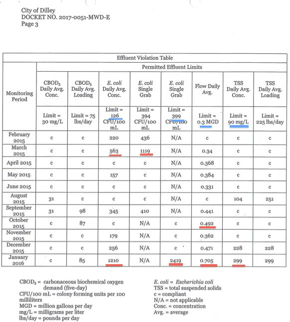 TCEQ violation table
