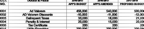 BUDGET SEASON: A Deep Dive into Dilley's 2017-18 Budget Proposal